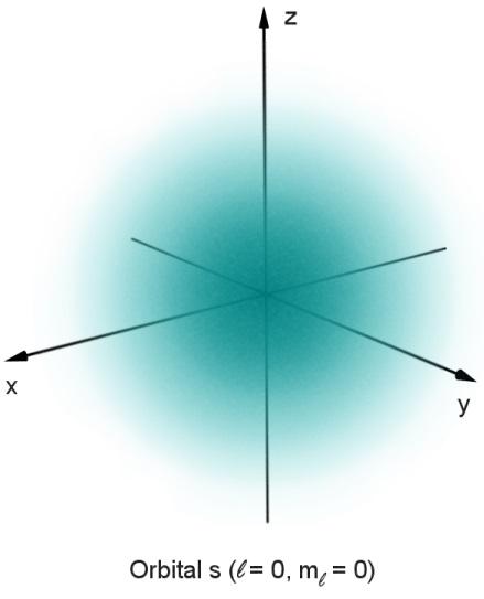 """Darstellung eines 1s-Orbitals eines Wasserstoff-Atoms: Je dichter die Punkte, desto wahrscheinlicher würde auf einer """"Momentaufnahme"""" des Atoms dort ein Elektron zu finden sein! (Urheber: RJHall (Own work) [CC BY-SA 3.0], via Wikimedia Commons)"""