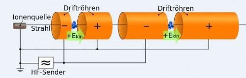 Aufbau einer Driftröhre (Ausschnitt) By Sgbeer (Own work) [GFDL  or CC BY-SA 3.0], via Wikimedia Commons