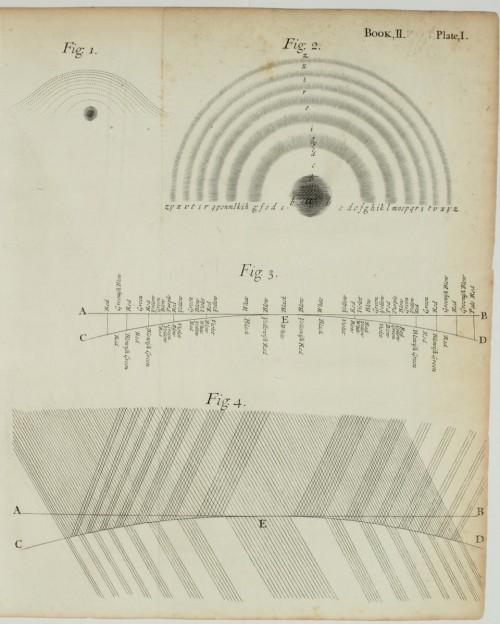 Newtonsche Ringe