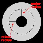 Torus mit eingezeichneten Radien (Urheber Jamis Buck, Creative Commons BY 4.0)