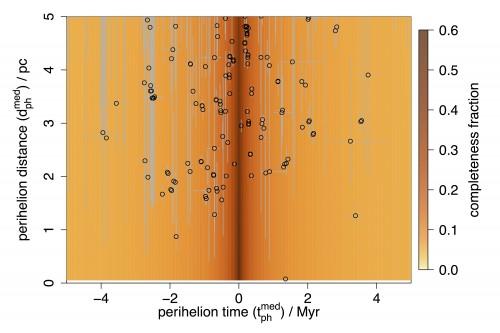"""Sternbegegnungen in Vergangenheit und Zukunft. Die x-Achse zeigt die Zeit in Millionen Jahren (in der Mitte bei """"0"""" ist die Gegenwart), die y-Achse den Minimalabstand des Sterns von der Sonne in Parsec. Die Kreise sind die jeweiligen Sterne und die Hintergrundfarbe gibt an wie komplett die Daten für die jeweiligen Zeiträume sind. Bild: ESA/Gaia/DPAC, Coryn Bailer-Jones, Max Planck Institute for Astronomy, Heidelberg, Germany)"""