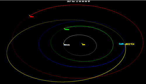 Bahn des Asteroiden 2012 TC4 während seiner Begegnung mit der Erde im Oktober 2017 (Bild: Tomruen, CC-BY-SA 4.0)