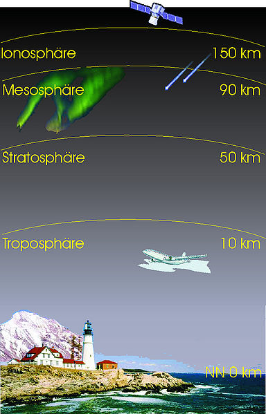 Kurzer Überblick zum Aufbau der Atmosphäre (Jörg Rittmeister, Atmosphäre, CC BY-SA 3.0)
