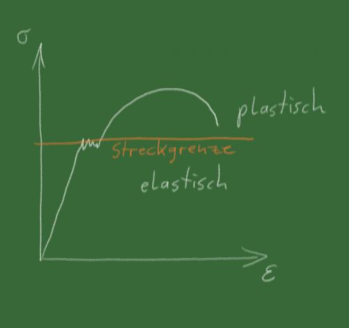 An diesem Diagramm kommt im Maschinenbaustudium niemand vorbei. Urheber: B. Remmers, CC0