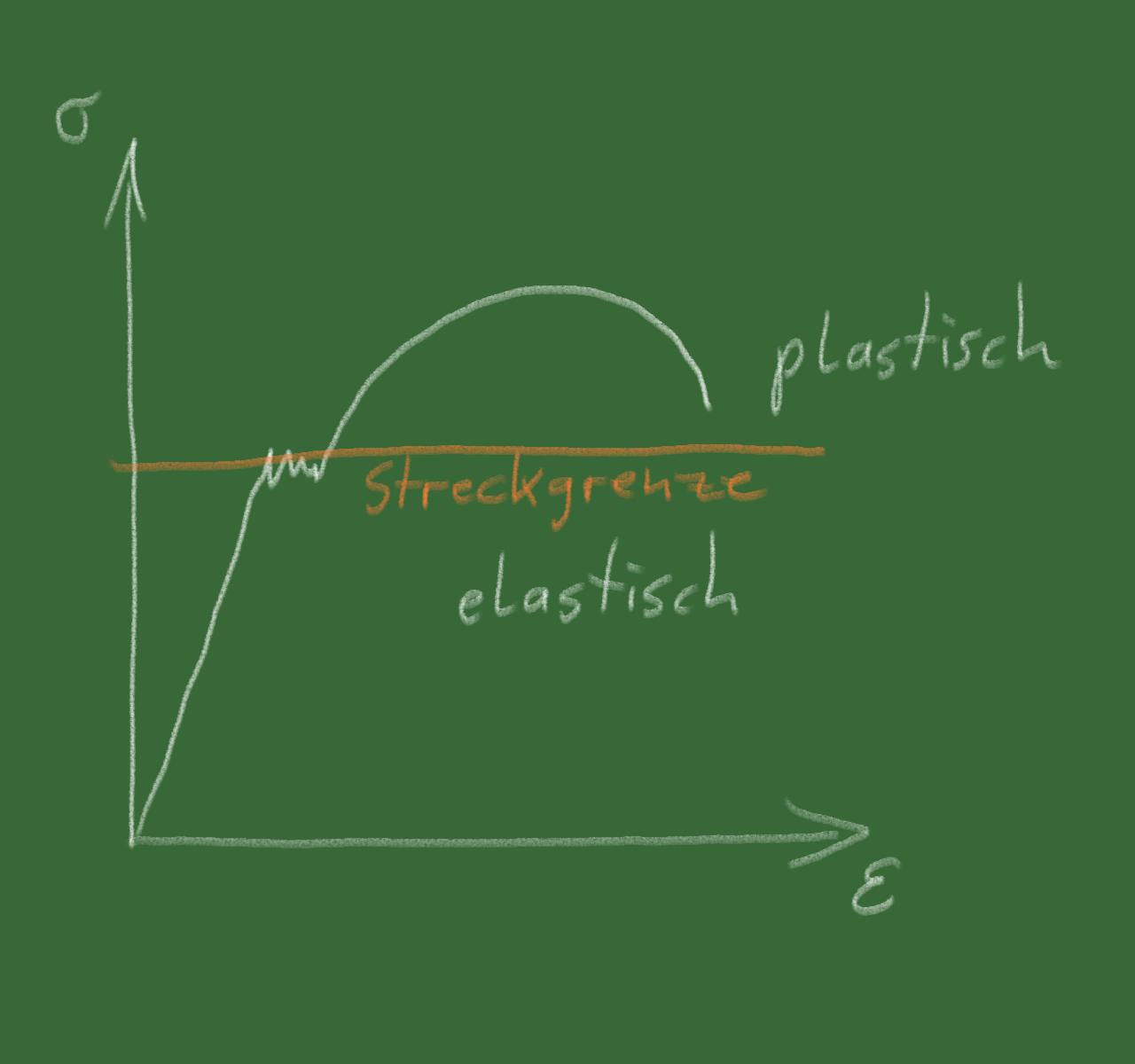 Umformen – quick and dirty – Astrodicticum Simplex