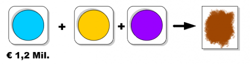 Bob erstellt sein Commitment. Dazu mischt er die Farbe, die seinem Gebot von 1,2 Mio. EUR zugeordnet ist, mit drei nicht zugeordneten Farben mischt.