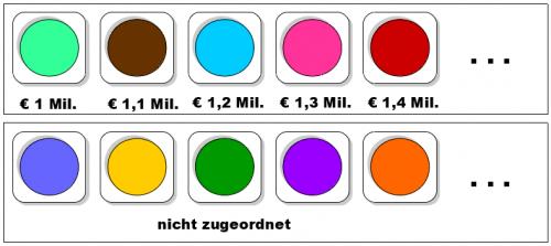 So sieht der Farbkasten für unser Beispiel aus. In der oberen Reihe sind alle Farben einem Angebot, also einer Geldsumme, zugeordnet. Die Farben in der unteren Reihe sind nicht zugeordnet.