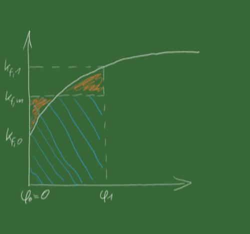 Eine Fließkurve mit mittlerer Formänderungsfestigkeit, Urheber: B. Remmers, CC0