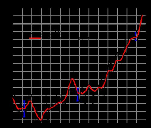 Globaler Anstieg der Oberflächentemperaturen seit 1880: Ist der Klimawandel ein Anzeichen dafür, dass mit unserer hochentwickelten Zivilisation etwas nicht stimmt?  (Urheber: NASA Goddard Institute for Space Studies, Public Domain)