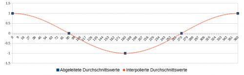 Abb. 6: Interpolation der abgeleiteten Durchschnittswerte (blau) mit der Kosinus-Funktion (rot).