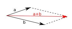 Kräfteparallelogramm zur Addition zweier Kräfte.