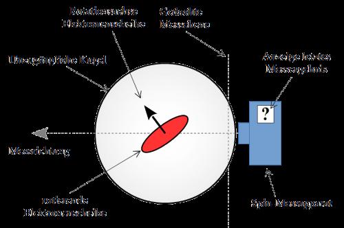 Abb. 8: Komponenten des Gedankenmodells. Der Spin-Messapparat (blau) kann zur Messung der Ausrichtung der Elektronenscheibe (rot) in der Kugel von außen an der Kugel (grau) angebracht und aktiviert werden.