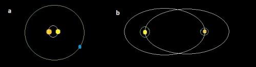 Mögliche Orbits erdähnlicher Planeten in Doppelsternsystemen (a: Typ Tattooine, b: Typ Alpha Centauri), selbst erstellt