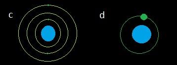 öglichkeiten für Planeten mit Monden, wobei die erdähnliche Welt auch ein Mond sein könnte (c: normale Mondakkretion um einen Planeten, relativ zum Planeten kleine Monde - wie beim Jupiter, d: Mondbildung nach Kollision, so dass der Mond nicht so viel kleiner ist als der Planet selbst - wie bei der Erde), selbst erstellt