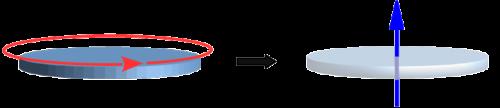 """Abb. 1: Beispiel für eine """"scheibenrotierende"""" Scheibe, der Rotationskörper (rechts mit Rotationsachse) entspricht hier ebenfalls einer Scheibe und ist sogar identisch zur Ausgangsform (links)."""