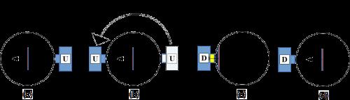 Abb. 13: Eine Spin-Messung aus entgegengesetzter Richtung ändert im Gedankenmodell nicht die Ausrichtung der Elektronenscheibe, die Ursprungsmessung bleibt somit wiederholbar.