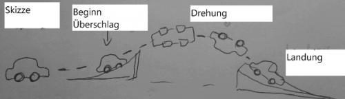 Eine Skizze des Stunts (eigenes Bild)