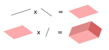 Strecke mal Strecke ergibt Fläche, Fläche mal Strecke ergibt Volumen.