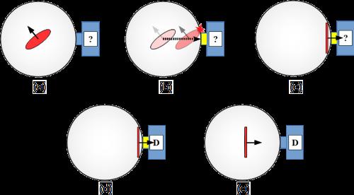 Abb. 10: Einzelschritte einer Spin-Messung aus Sicht des Elektrons.