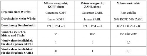 Tabelle 1: Abgeleitete Durchschnittswerte und Einzelwurfwahrscheinlichkeiten des passiven Münzwurfs.