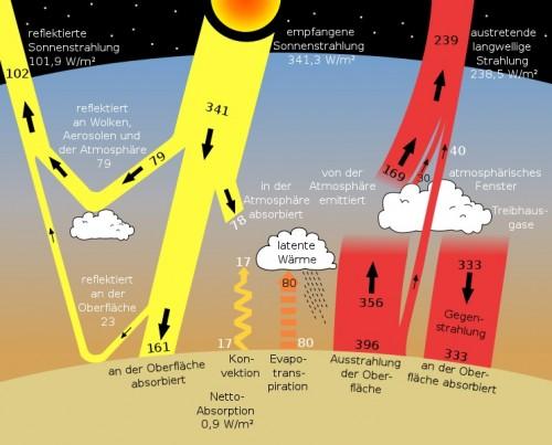 Treibhauseffekt (Bild: gemeinfrei)