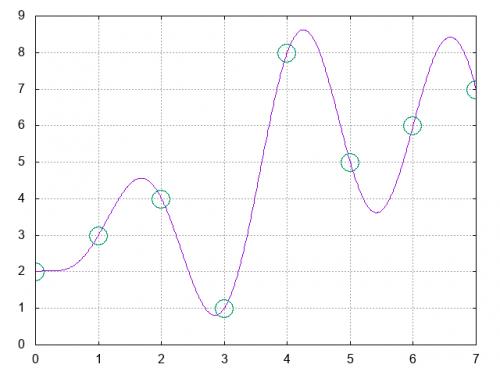 Die violette Linie wird, unter bestimmten Randbedingungen, vollständig durch die grünen Kreise beschrieben. (selbst gemachtes Bild)