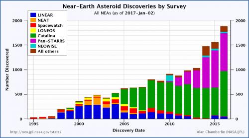 Anteil der einzelnen Beobachtungsprogramme an den erdnahen Asteroidenentdeckungen (Bild: Alan B. Chamberlin, NASA, Public Domain)