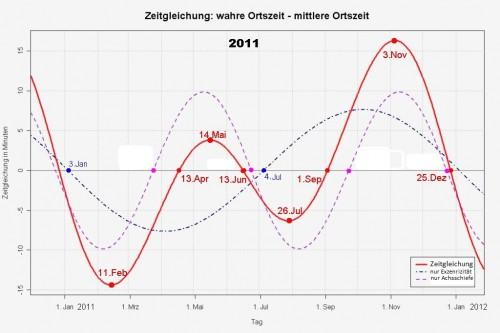 Die Zeitgleichung (Bild: Thomas Steiner, Dringend, CC-BY-SA 2.5)