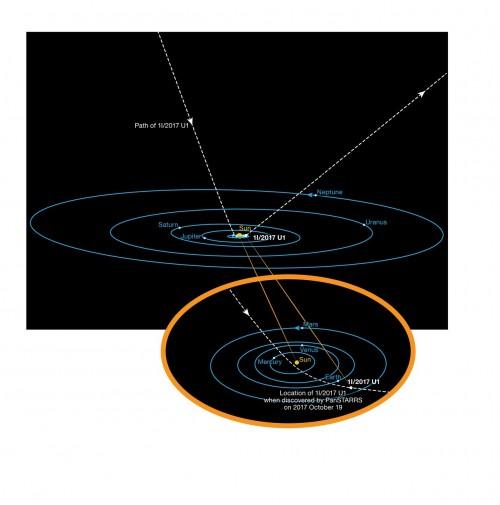 Flugbahn von 'Oumuamua (Bild: ESO/K. Meech et al)