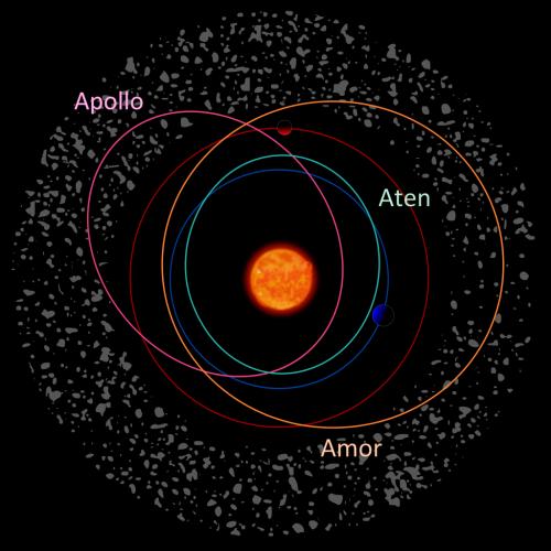 Typen erdnaher Asteroiden (Bild: ESA/Medialab)