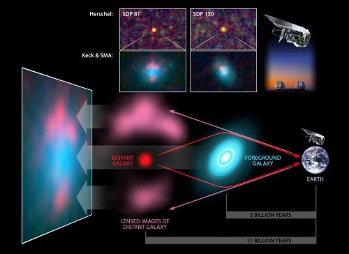 So funktioniert eine Gravitationslinse (Bild: NASA/JPL-Caltech/T. Pyle (SSC/Caltech))