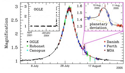 Planeten entdecken mit der Mikrolinse (Bild: ESO)