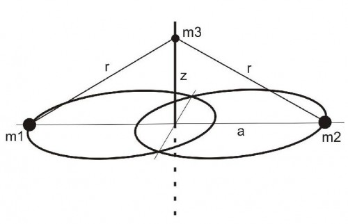 Figure 1: Configuration of the Sitnikov problem. m1 and m2 are two stars and m3 is a planet, moving perpendicular to the orbital plane of the stars.