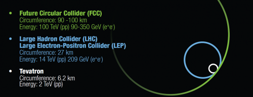 Größenvergleich von LHC und FCC (Bild: Pcharito, CC-BY-SA 4.0)
