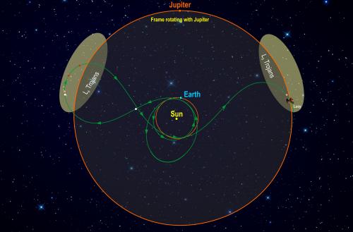 Flugbahn von Lucy (in einem mit Jupiter mitrotierenden Koordinatensystem) (Bild:  Southwest Research Institute, public domain)