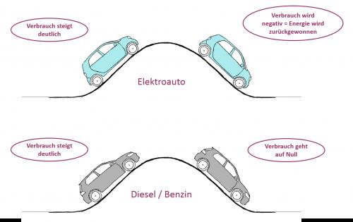 rbremse dafür, dass bergab kein Kraftstoff verbraucht wird. (Illustration von athousandjets_art)