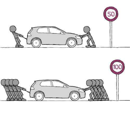Verdoppelt man die Geschwindigkeit, so muss der vierfache Fahrwiderstand überwunden werden. Da die notwendige Antriebsleistung ebenfalls mit der Geschwindigkeit multipliziert wird, muss der Motor bei 100 km/h sogar die achtfache Leistung als bei 50 km/h erbringen. (Illustration von athousandjets_art)