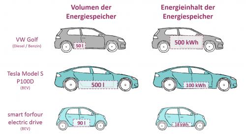 Der Energiespeicher eines Fahrzeugs mit Verbrennungsmotor ist relativ klein, kann aber große Mengen Energie speichern. Bei einem Elektroauto (BEV) sieht es anders aus: Selbst volumetrisch große Batterien wie in einem Tesla enthalten deutlich geringere Mengen Energie. (Illustration von athousandjets_art)