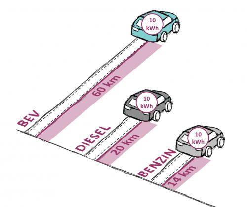 Mit 10 kWh Energie fährt ein Elektroauto ungefähr drei bis vier Mal weiter, als ein Auto mit Verbrennungsmotor. (Illustration von athousandjets_art)