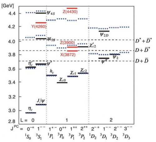 Bild 4: Das Charmonium Spektrum. Auf der X-Achse sind die Quantenzahlen, auf der Y-Achse die Massen der Teilchen dargestellt. Sieht kompliziert aus, ist es leider auch. Um Ordnung ins Chaos zu bringen, wird das PANDA Experiment gebaut. Im Bild kennzeichnen die Linien die Positionen der gemessenen (schwarze durchgezogene Linie) und der theoretisch vorhergesagten (schwarze gestrichelte Linie) Charmonium Mesonen. Die roten Linien weisen auf gemessene, aber unbekannte Teilchen hin. Dieses Bild zeigt den Stand von vor 30 Jahren, mittlerweile sind noch einige Linien jeder Farbe hinzugekommen (Quelle: https://academic.oup.com/ptep/article/2016/6/062C01/2240707, Creative Commons CC BY).