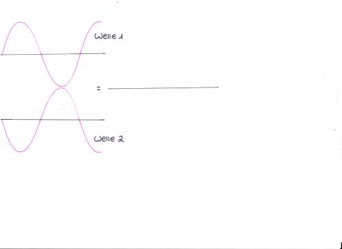 Destruktive Interferenz (Zeichnung von mir selbst)