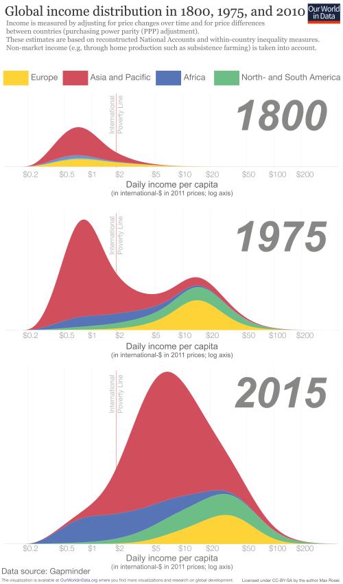 Globale Verteilung der Einkommen pro Tag für 1800, 1975 und 2015. (Quelle: Our World in Data, Creative Commons BY 4.0