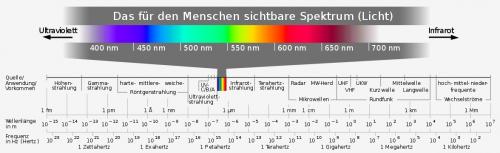 """Das elektromagnetische Sektrum Horst Frank / Phrood / Anony (https://commons.wikimedia.org/wiki/File:Electromagnetic_spectrum_-de_c.svg), """"Electromagnetic spectrum -de c"""", https://creativecommons.org/licenses/by-sa/3.0/legalcode"""