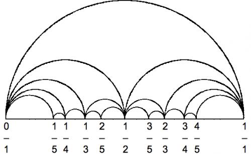 Farey Folge für die Zahl 5 (Bild: Hyacinth, public domain)