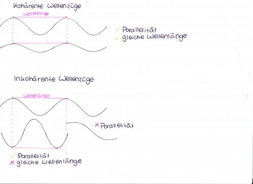 Zur Verdeutlichung: Kohärente und inkohärente Wellenzüge (auch diese Zeichnung stammt von mir)