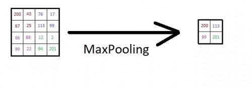 Abb. 5 Ablauf des MaxPoolings (wieder von mir und Paint)