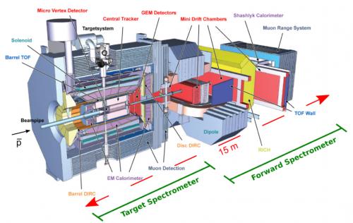 Bild 2: Der PANDA Detektor. Der Antiprotonenstrahl kommt von links rein.