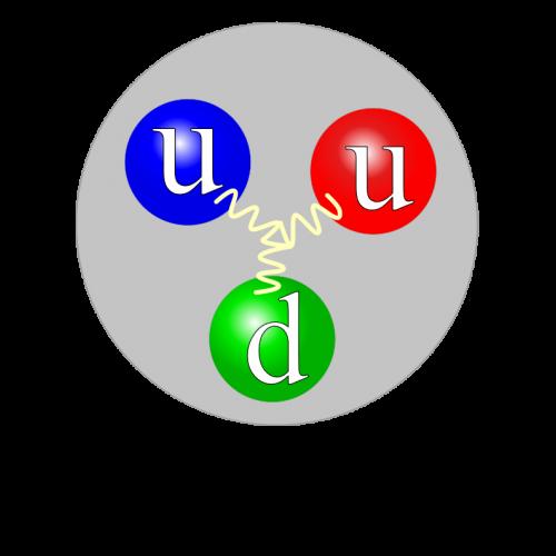 So sieht ein Proton aus - sagt Wikipedia. (Jacek rybak, Proton quark structure, CC BY-SA 4.0)
