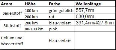 In dieser Tabelle habe ich euch alle Werte aufgelistet, die ich bezüglich der Entstehung der verschiedenen Farben herausgefunden habe.