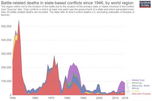 Jährliche Todesopfer von Kriegen (auch Bürgerkriege) nach dem zweiten Weltkrieg. (Quelle: Our World in Data, Creative Commons BY 4.0